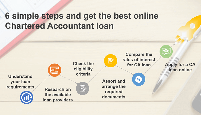 Follow these 6 simple steps and get the best online Chartered Accountant loan